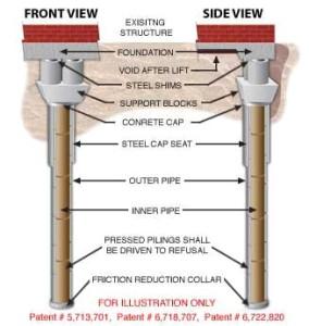 Steel & Cement Pile Foundation Repair Method | Advanced Foundation